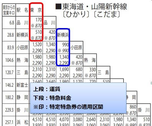 表 料金 東海道 新幹線 東海道新幹線往復割引料金表 JR新幹線ネット