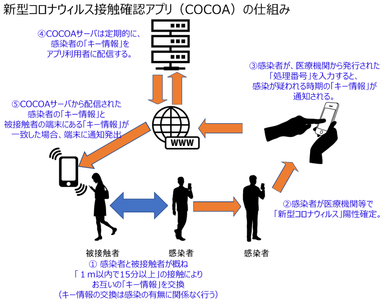 COCOAの仕組み